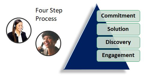 Sales Process Image